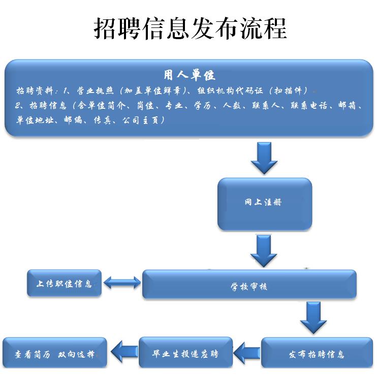 招聘信息发布流程